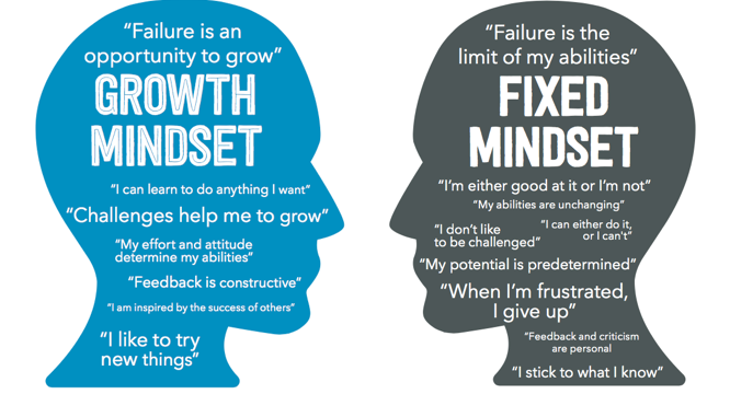 Seven Classroom Updates for Creating a Growth Mindset Environment