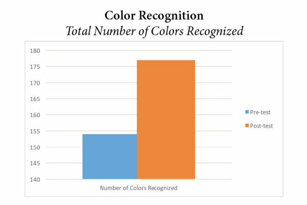 Pre-K Color Recognition Graph