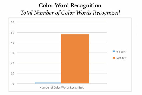 Pre-K Color Word Recognition Graph