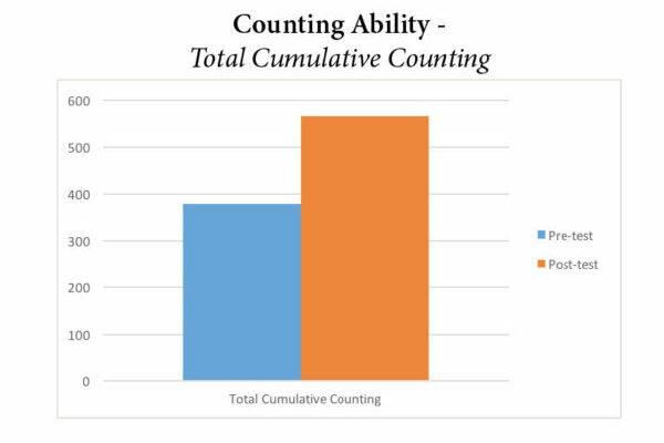 Pre-K Counting Graph