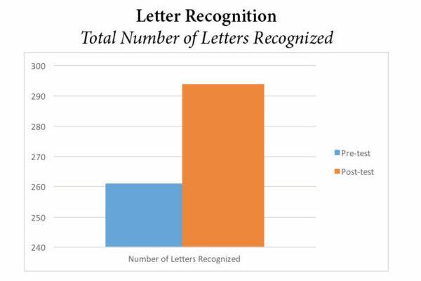 Pre-K Letter Recognition Graph
