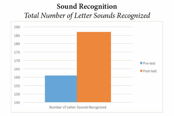 Pre-K Sound Recognition Graph